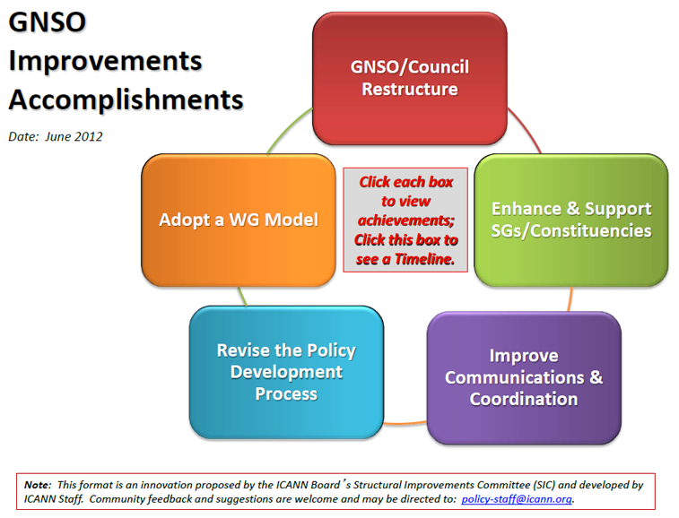 GNSO Improvements Status