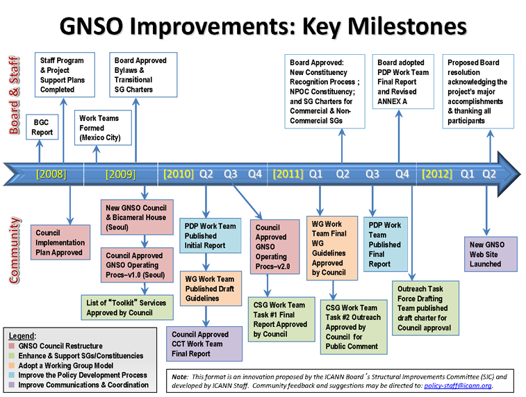 GNSO Improvements Timeline: Key Milestones 2008-2012