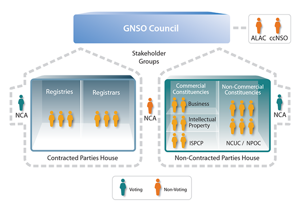 GNSO Structure