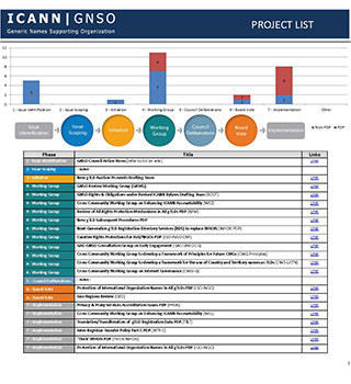 GNSO Projects List